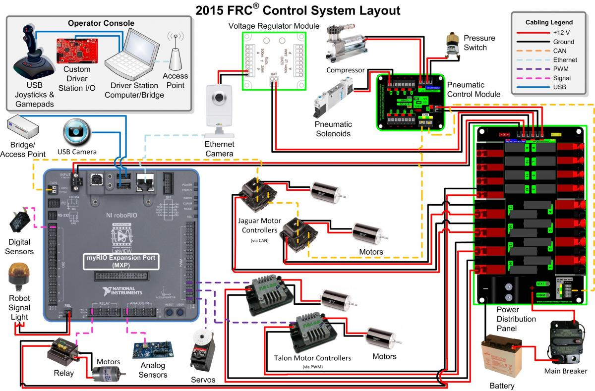 2015_cs_layout first robotics wiring diagram meter base wiring diagram \u2022 free FRC Accelerometer Wiring at bakdesigns.co
